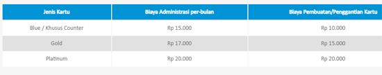 Biaya Mengganti Kartu ATM BCA
