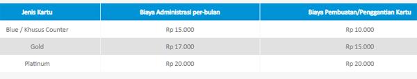 Biaya Admin Tahapan BCA